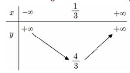 Bài tập trắc nghiệm hàm số bậc hai có Hướng dẫn giải cụ thể- Đại số 10-Chương 2
