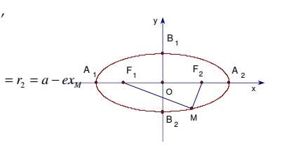 Ba đường Cô-nic: E-lip, Hyperbol, Parabol- Đầy đủ lý thuyết và bài tập