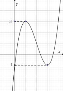 Bài tập sự tương giao của hai đồ thị hàm số- Dạng 3: Dựa vào đồ thị hàm số và bảng biến thiên